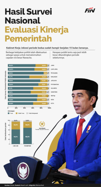 Jokowi Dalam Angka